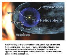 முப்பது ஆண்டுகளில் பரிதி மண்டல விளிம்பைக் கடந்த நாசாவின் வாயேஜர் விண்கப்பல்கள் !  (Voyager 1 & 2 Spaceships)